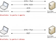 port-scanning-tcp-connect copia